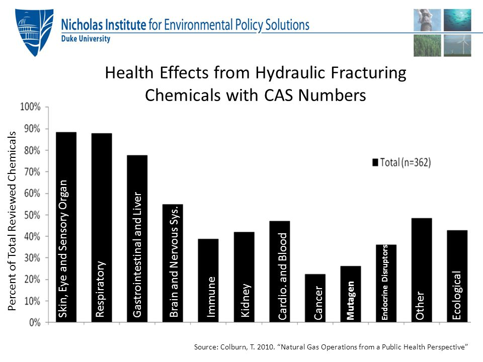 Health Effects from Hydraulic Fracturing Chemicals with CAS Numbers