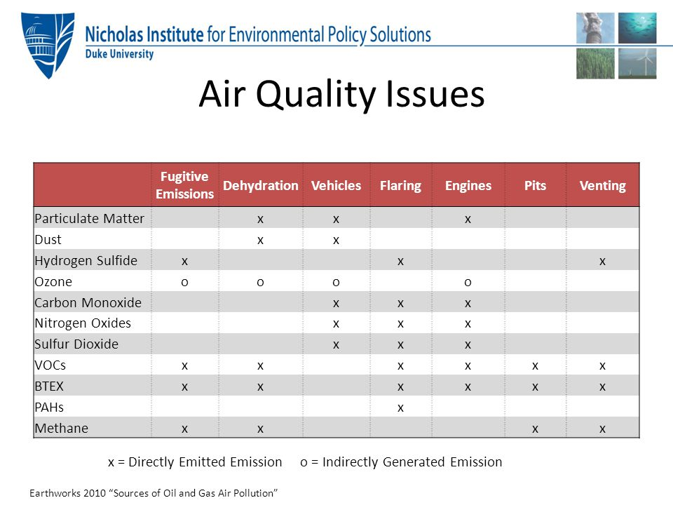 Air Quality Issues Fugitive Emissions Dehydration Vehicles Flaring