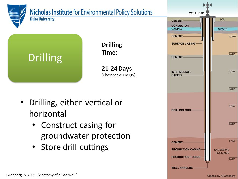 Drilling Drilling, either vertical or horizontal