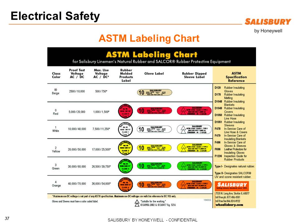 Electrical Safety ASTM Labeling Chart
