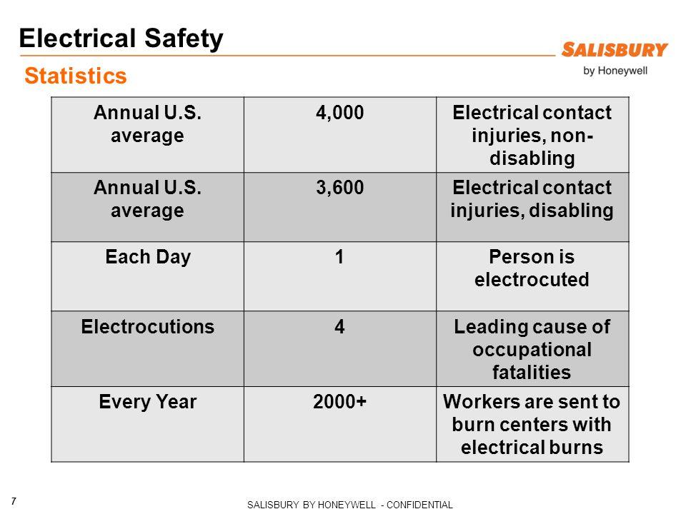 Electrical Safety Statistics Annual U.S. average 4,000