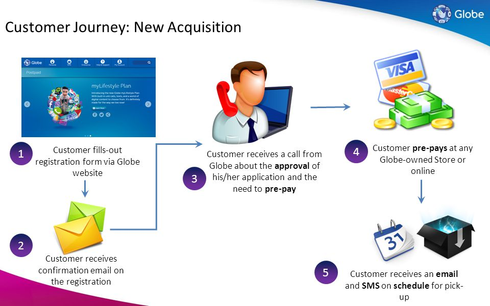 Customer Journey: New Acquisition