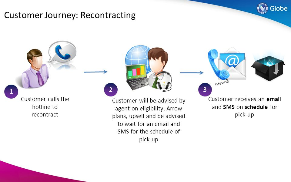 Customer Journey: Recontracting