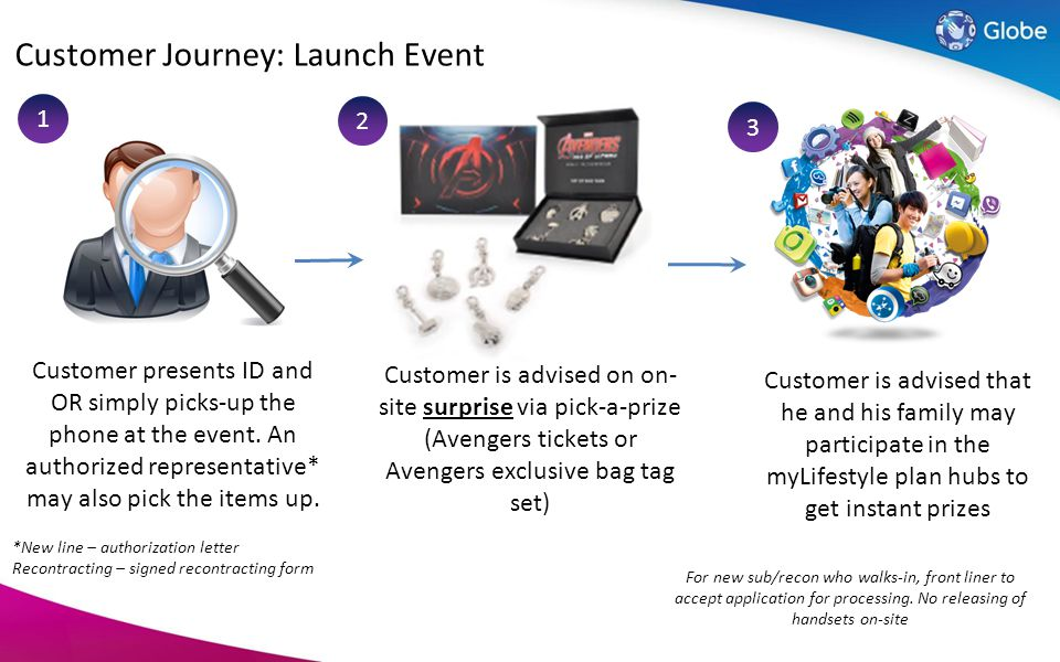 Customer Journey: Launch Event
