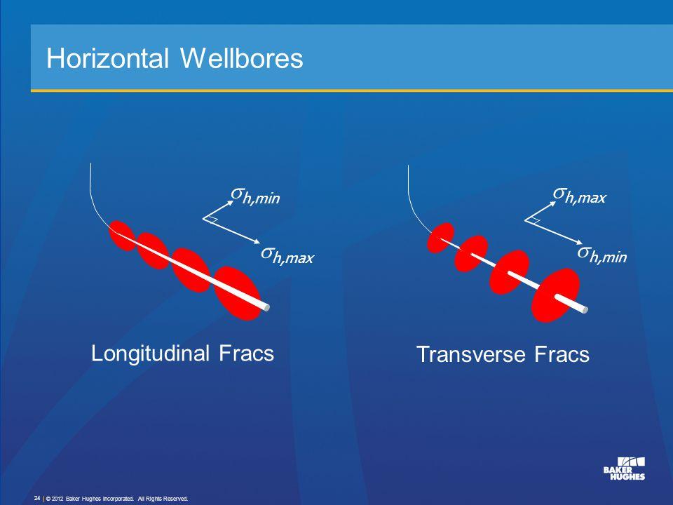 Horizontal Wellbores sh,min sh,max sh,max sh,min Longitudinal Fracs