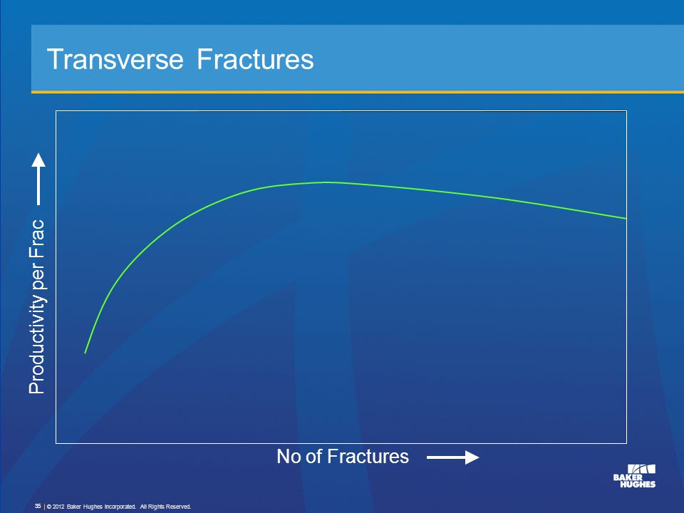 Transverse Fractures Productivity per Frac No of Fractures