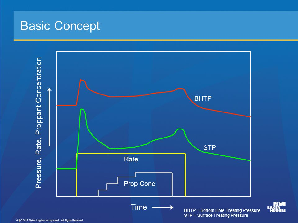 Basic Concept Pressure, Rate, Proppant Concentration Time BHTP STP