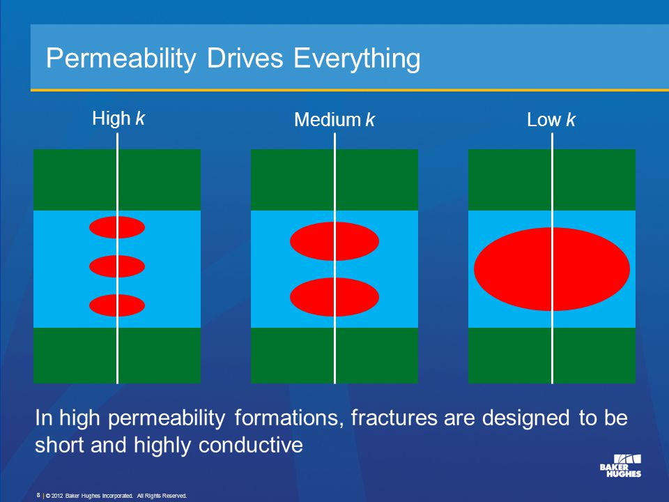 Permeability Drives Everything