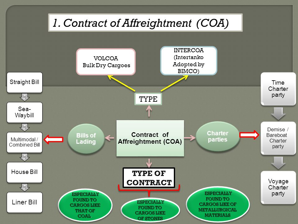 Contract of Affreightment (COA)
