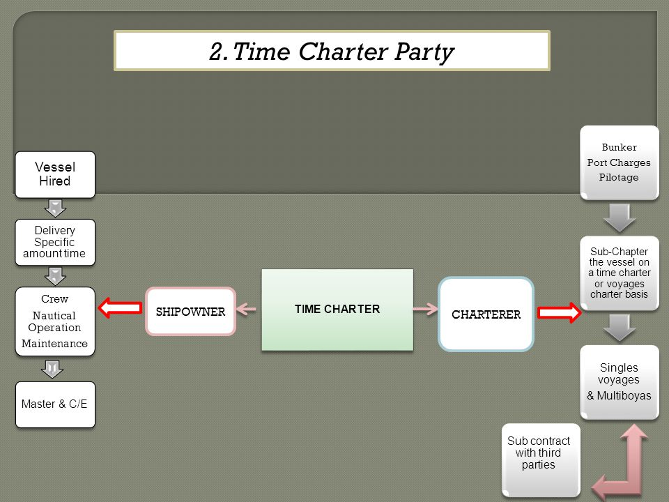2. Time Charter Party Vessel Hired CHARTERER SHIPOWNER Singles voyages
