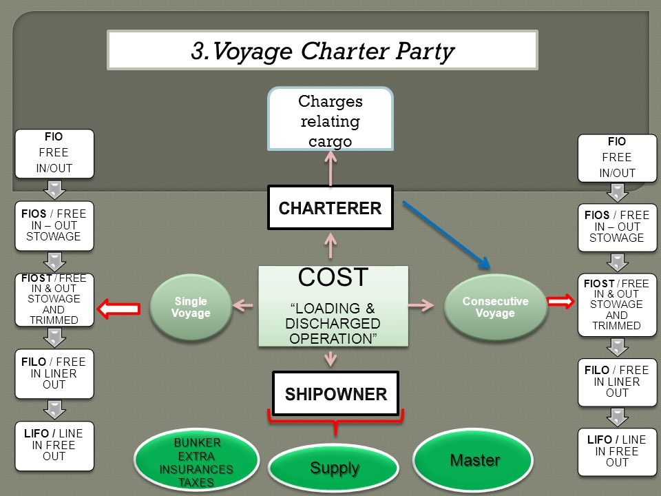 3. Voyage Charter Party COST Charges relating cargo CHARTERER