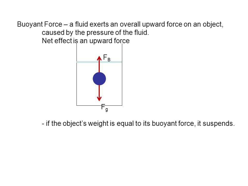 Buoyant Force – a fluid exerts an overall upward force on an object,