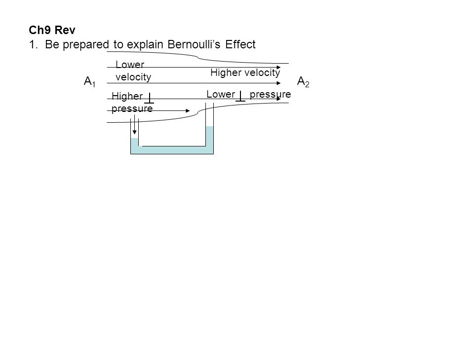 1. Be prepared to explain Bernoulli's Effect