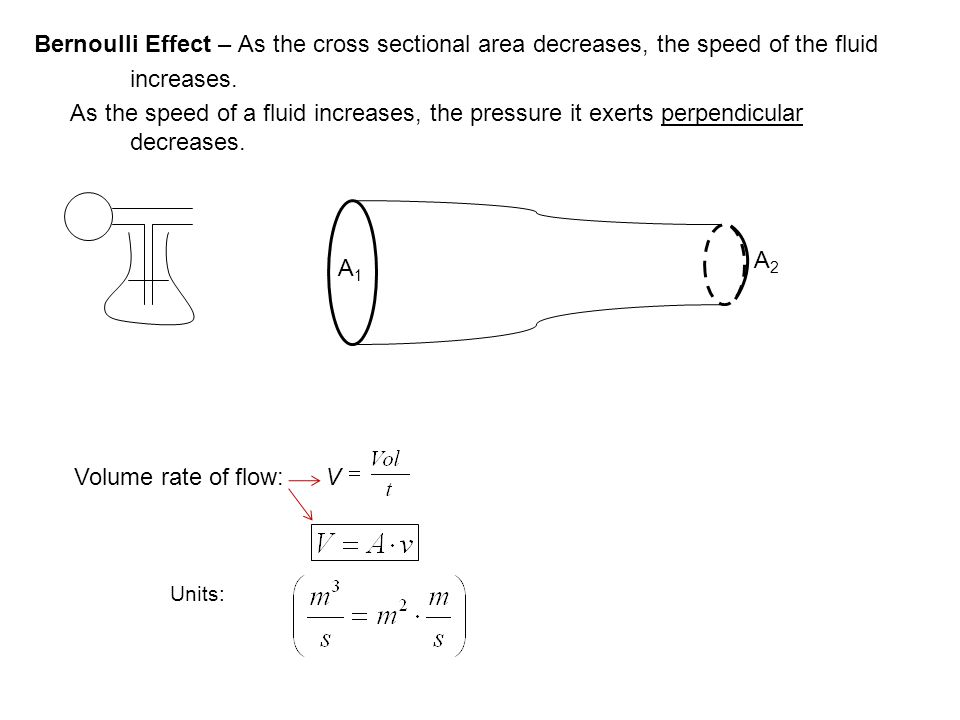 Bernoulli Effect – As the cross sectional area decreases, the speed of the fluid