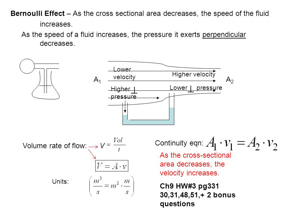 As the cross-sectional area decreases, the velocity increases.