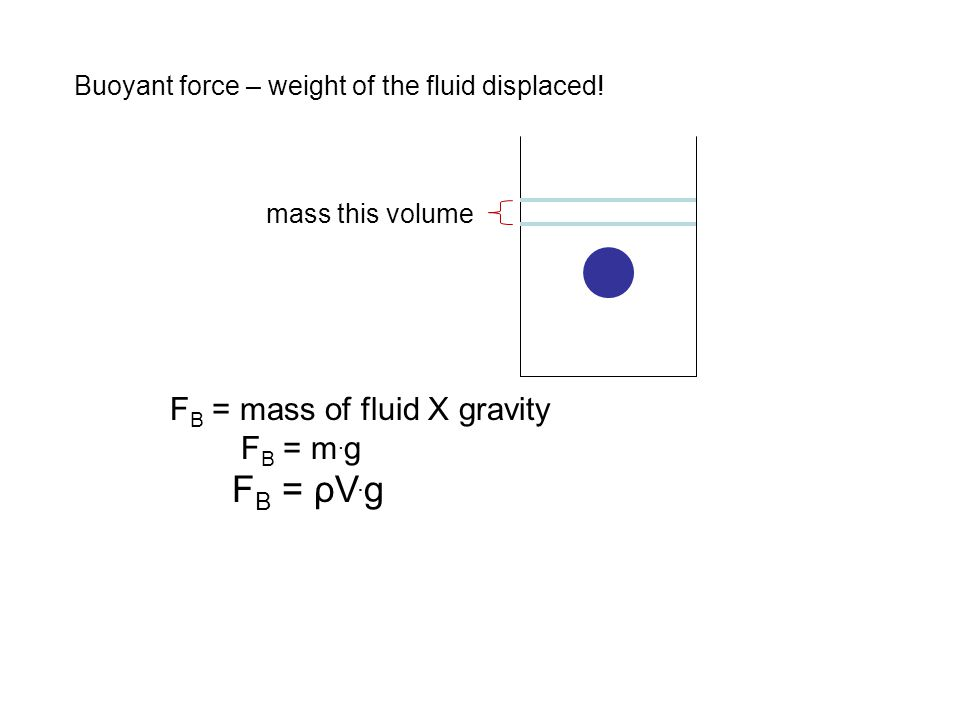FB = m.g FB = ρV.g Buoyant force – weight of the fluid displaced!