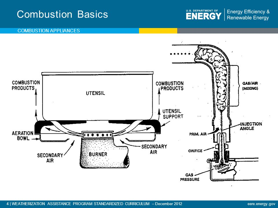 Combustion Basics Combustion appliances