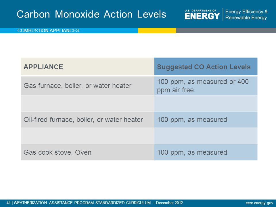 Carbon Monoxide Action Levels