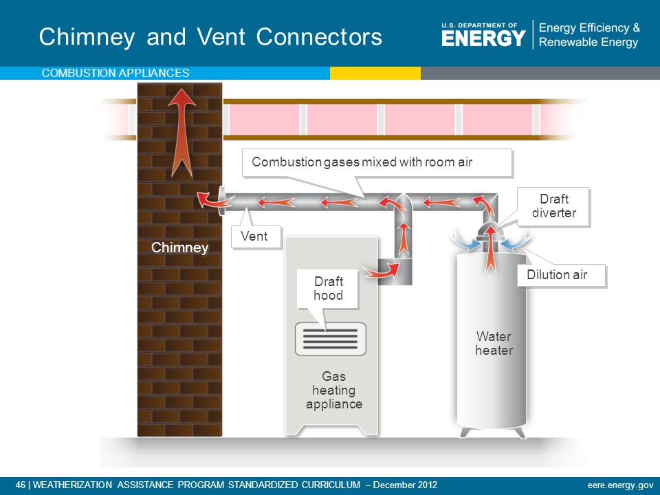 Chimney and Vent Connectors