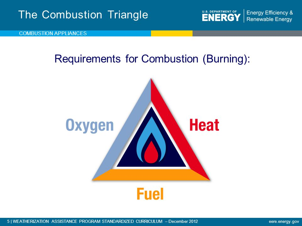 The Combustion Triangle