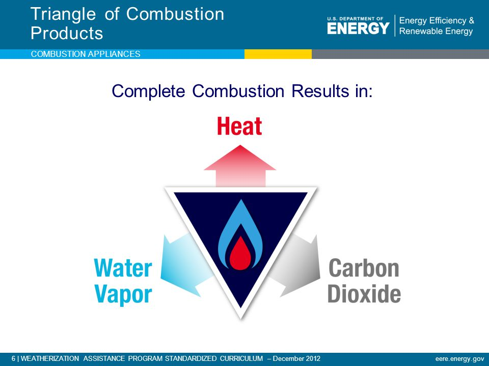 Triangle of Combustion Products