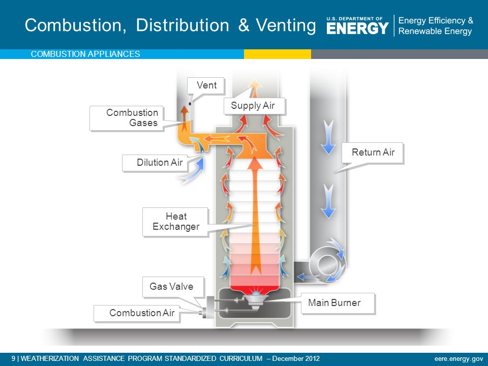 Combustion, Distribution & Venting