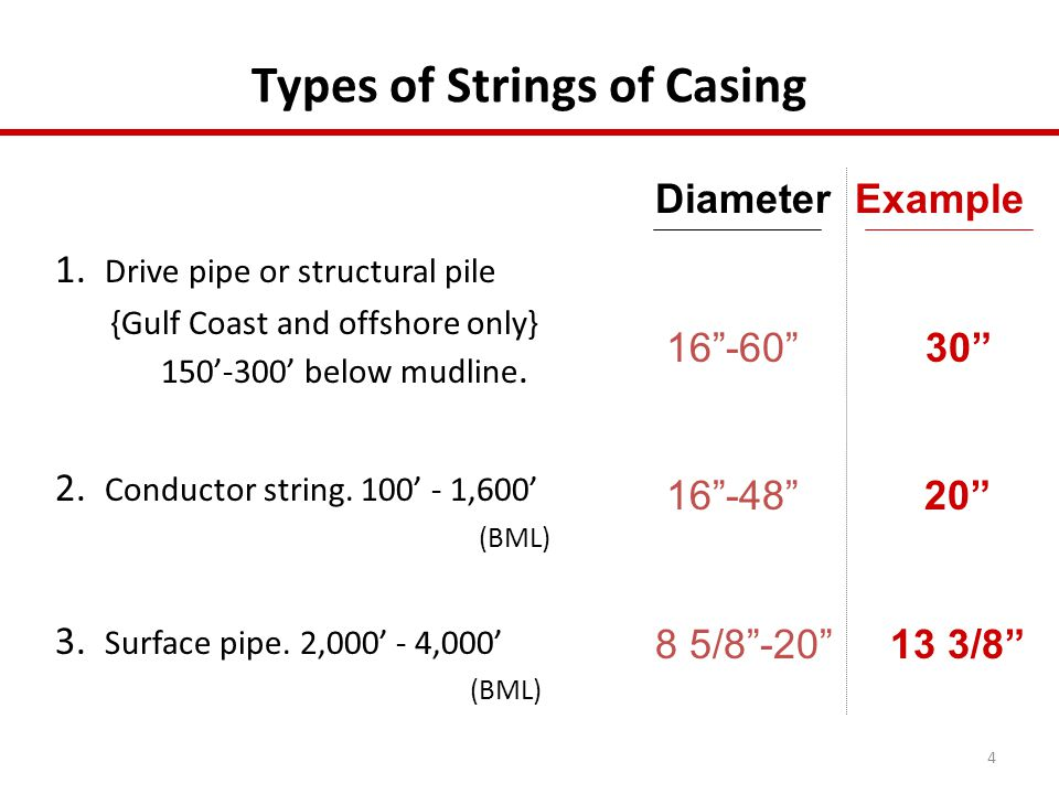 Types of Strings of Casing