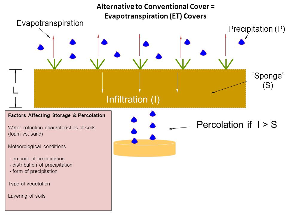 Alternative to Conventional Cover = Evapotranspiration (ET) Covers