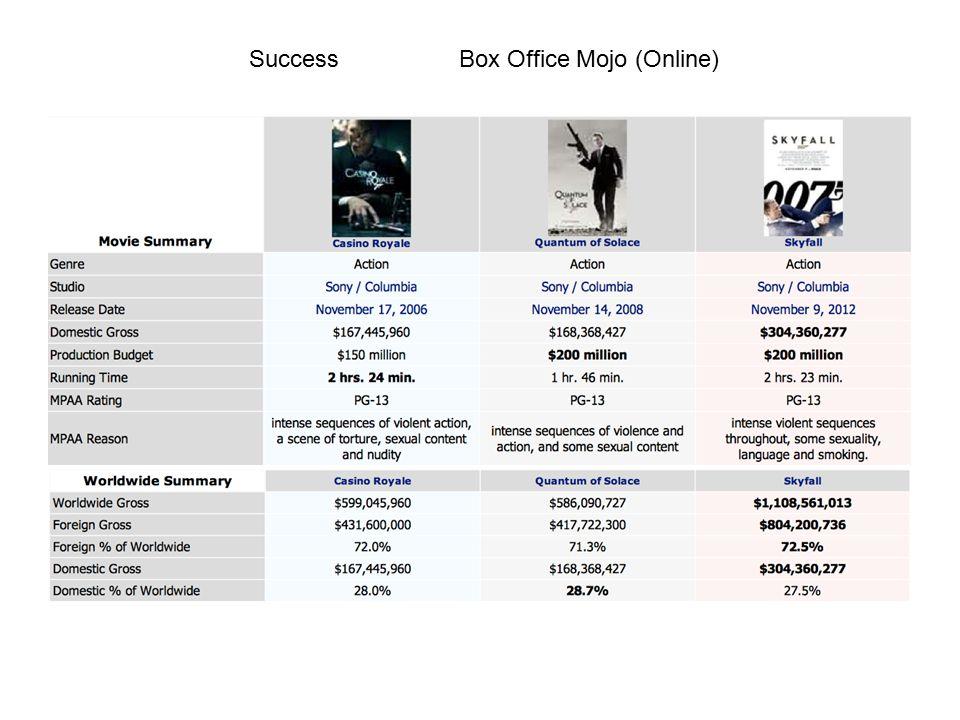 Success Box Office Mojo (Online)