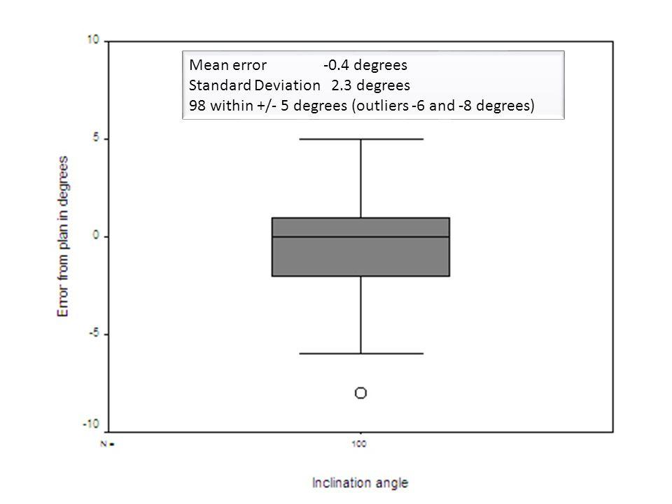Mean error -0.4 degrees Standard Deviation 2.3 degrees.
