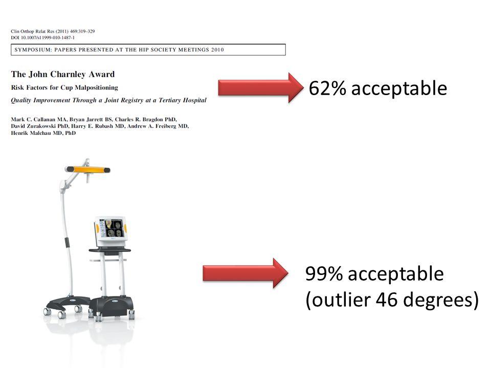 62% acceptable 99% acceptable (outlier 46 degrees)
