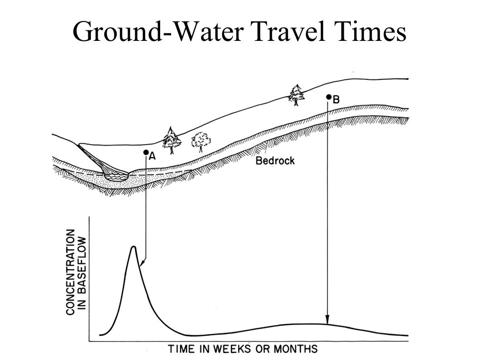 Ground-Water Travel Times