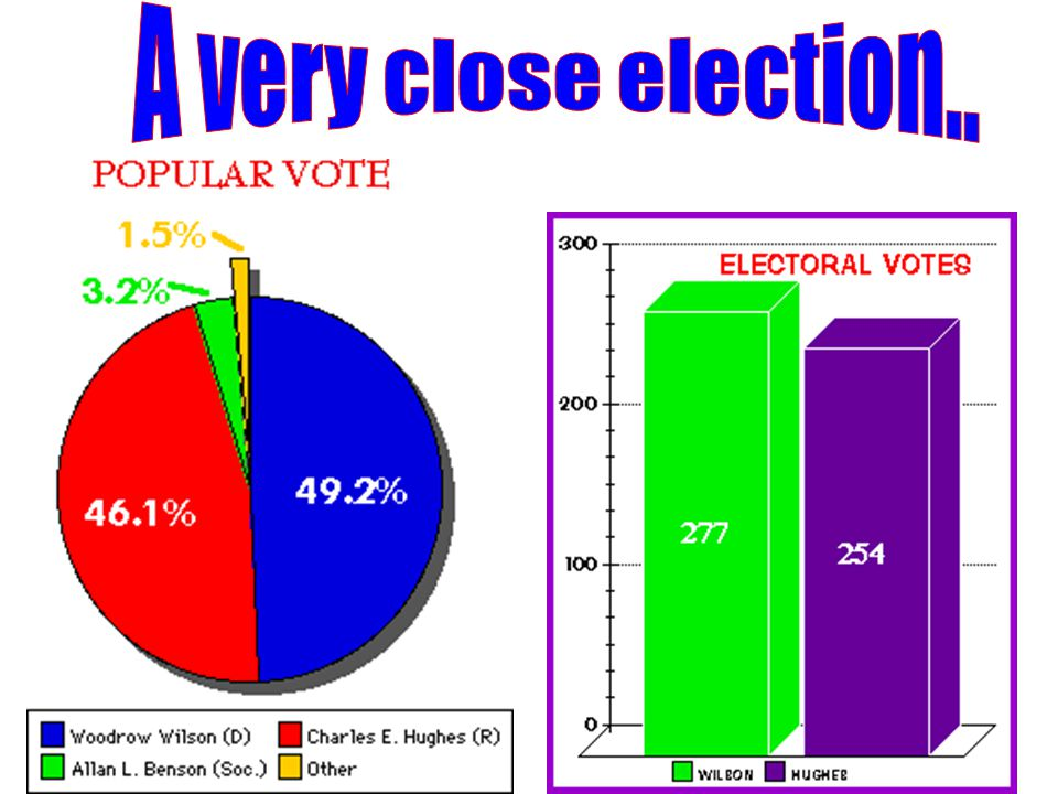 A very close election..