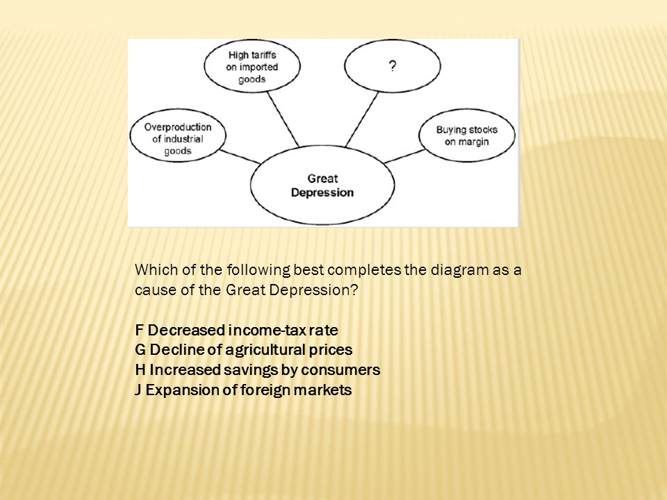 Which of the following best completes the diagram as a cause of the Great Depression