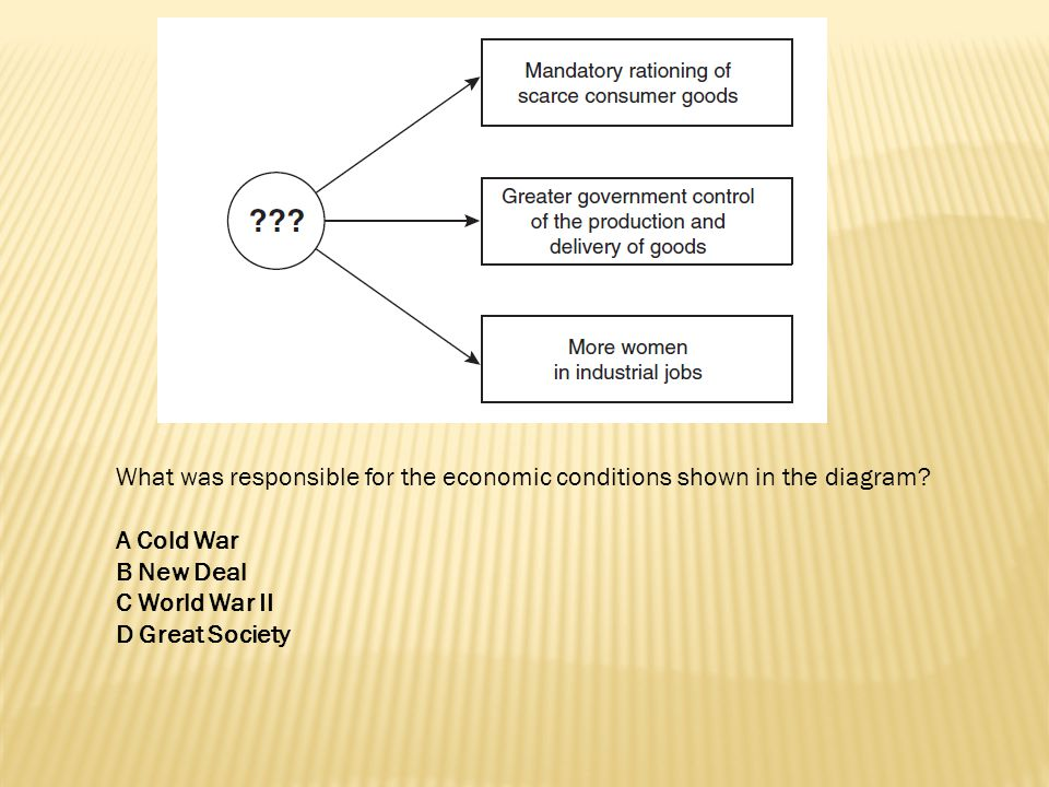 What was responsible for the economic conditions shown in the diagram