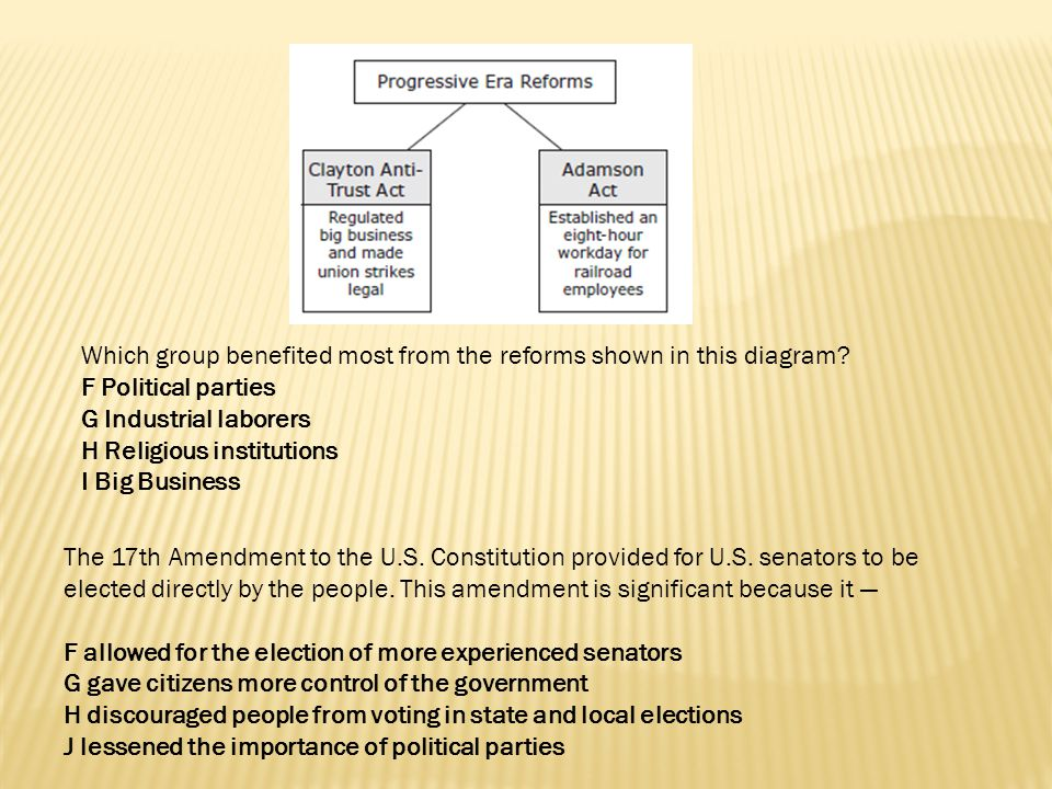 Which group benefited most from the reforms shown in this diagram