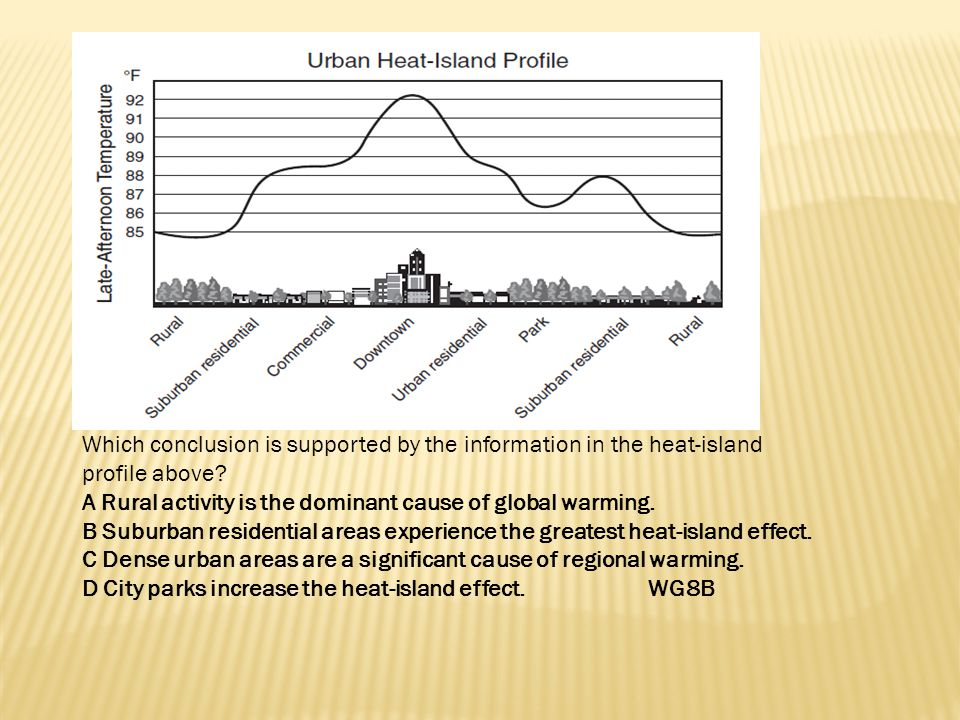 Which conclusion is supported by the information in the heat-island profile above