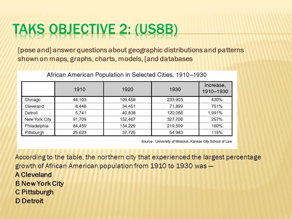 TAKS Objective 2: (US8B)