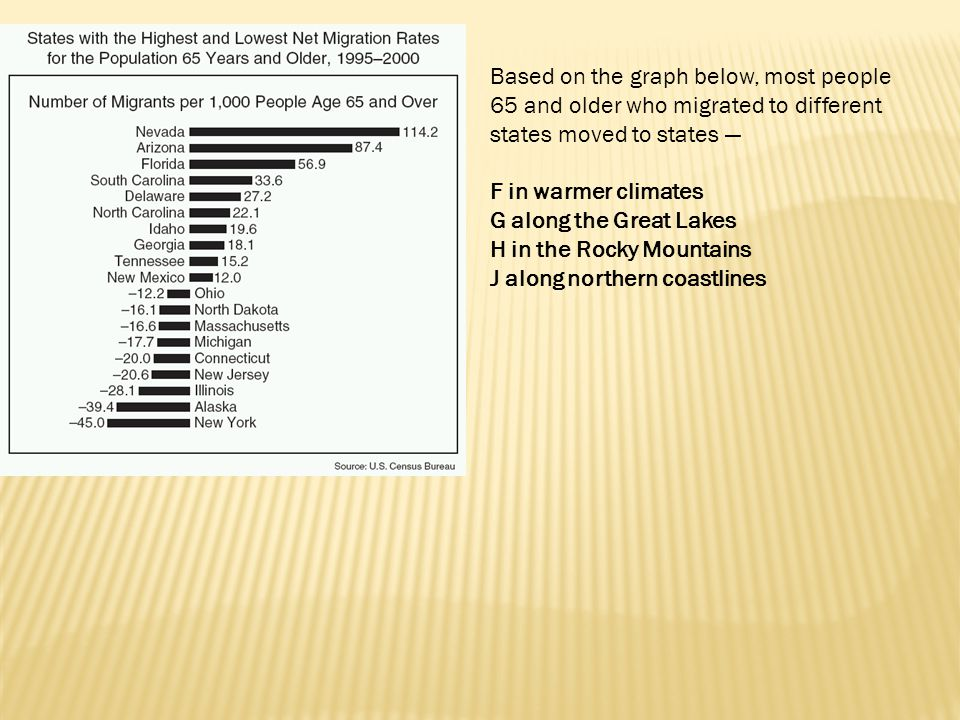 Based on the graph below, most people 65 and older who migrated to different states moved to states —