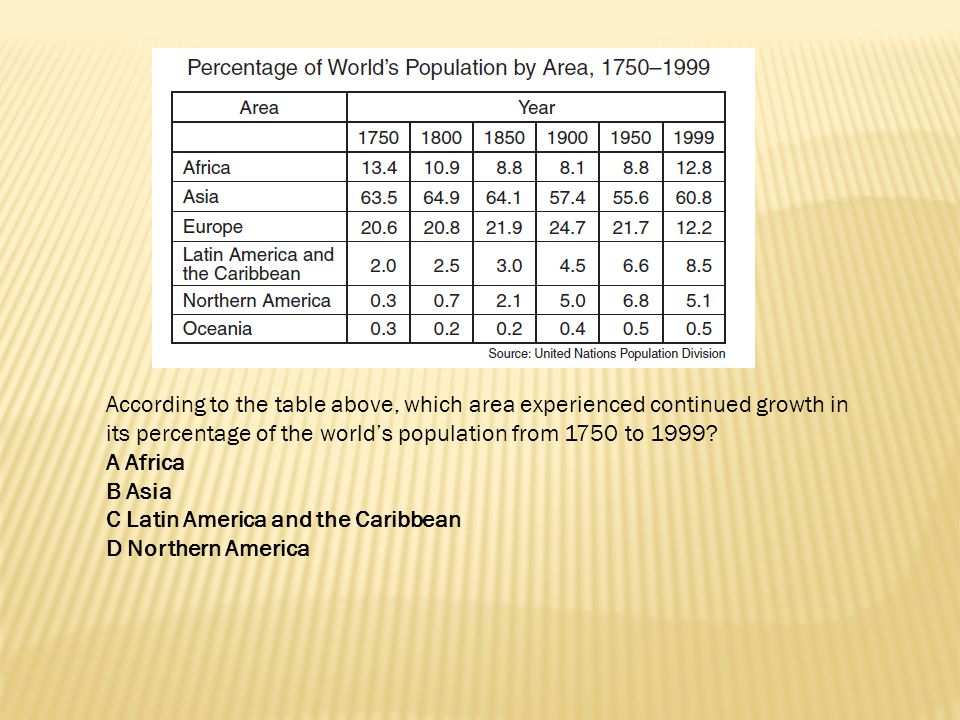 According to the table above, which area experienced continued growth in its percentage of the world's population from 1750 to 1999