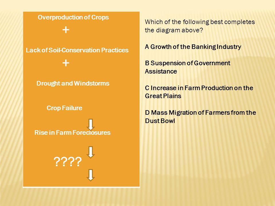 Overproduction of Crops +