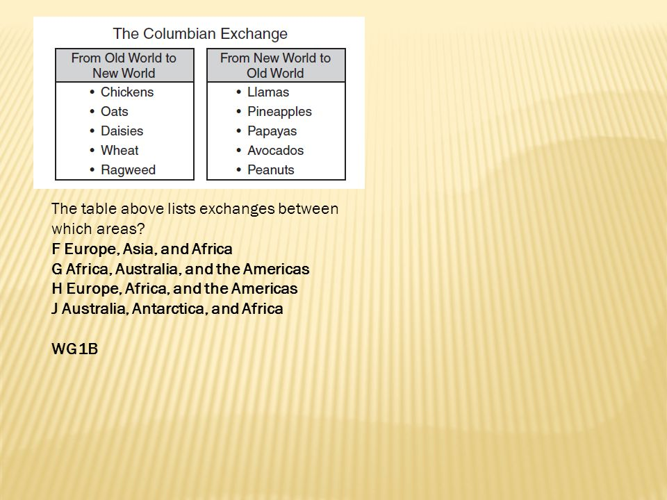 The table above lists exchanges between which areas