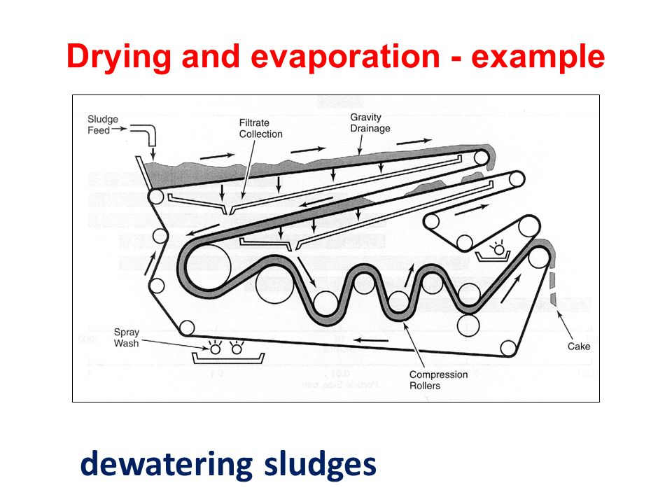 Drying and evaporation - example