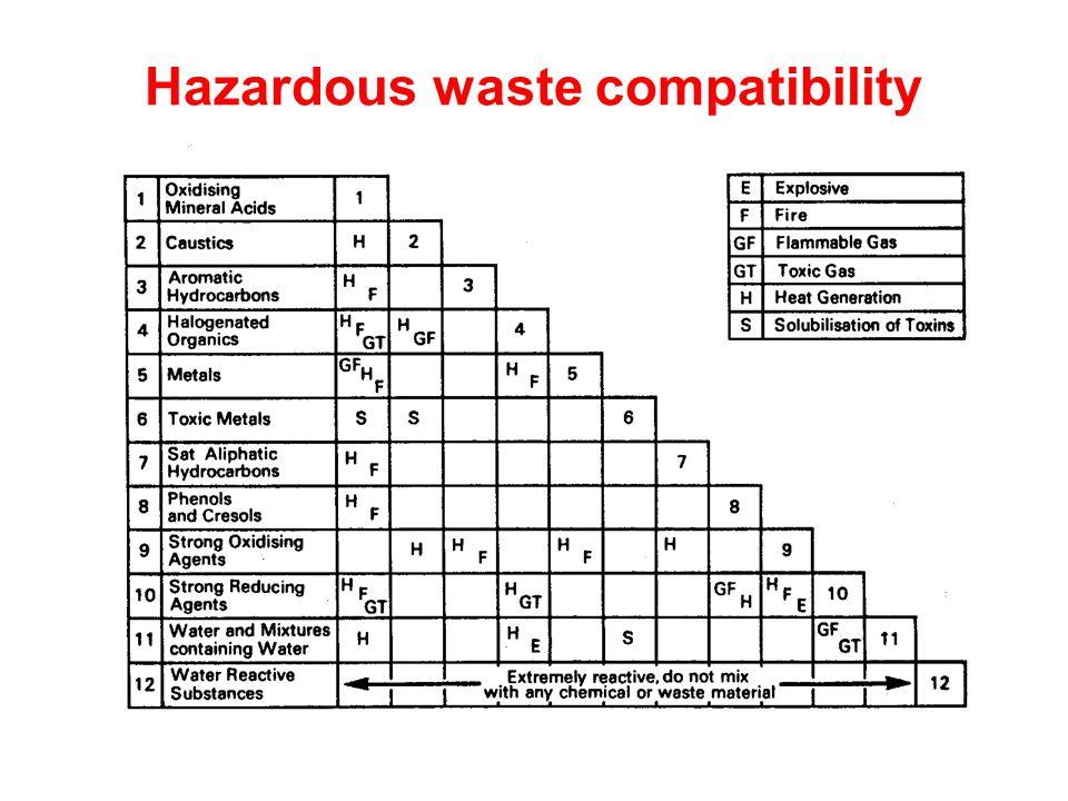 Hazardous waste compatibility
