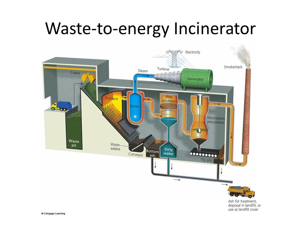 Waste-to-energy Incinerator