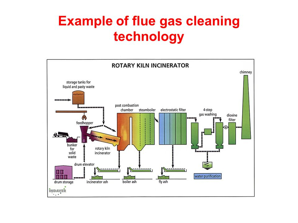 Example of flue gas cleaning technology