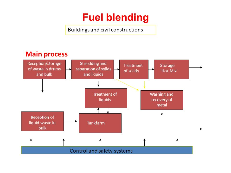 Fuel blending NORCEM Main process Buildings and civil constructions