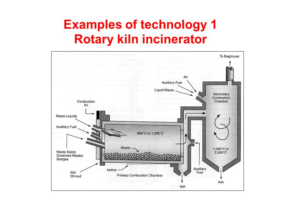 Examples of technology 1 Rotary kiln incinerator