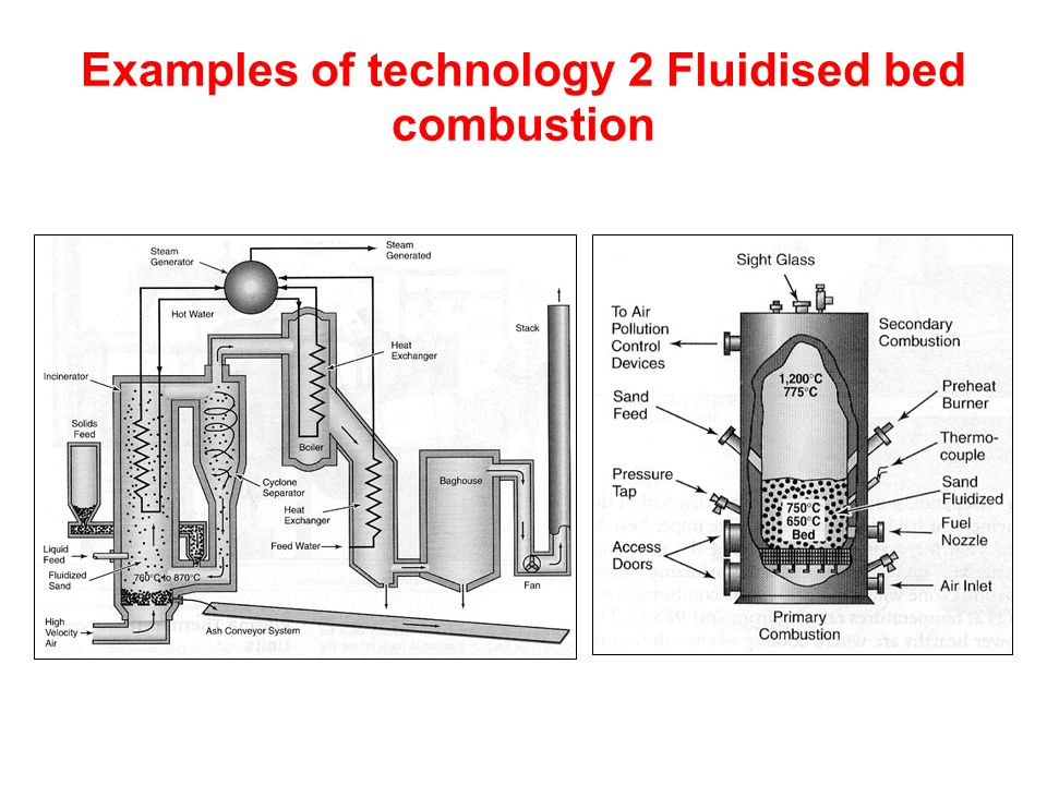 Examples of technology 2 Fluidised bed combustion