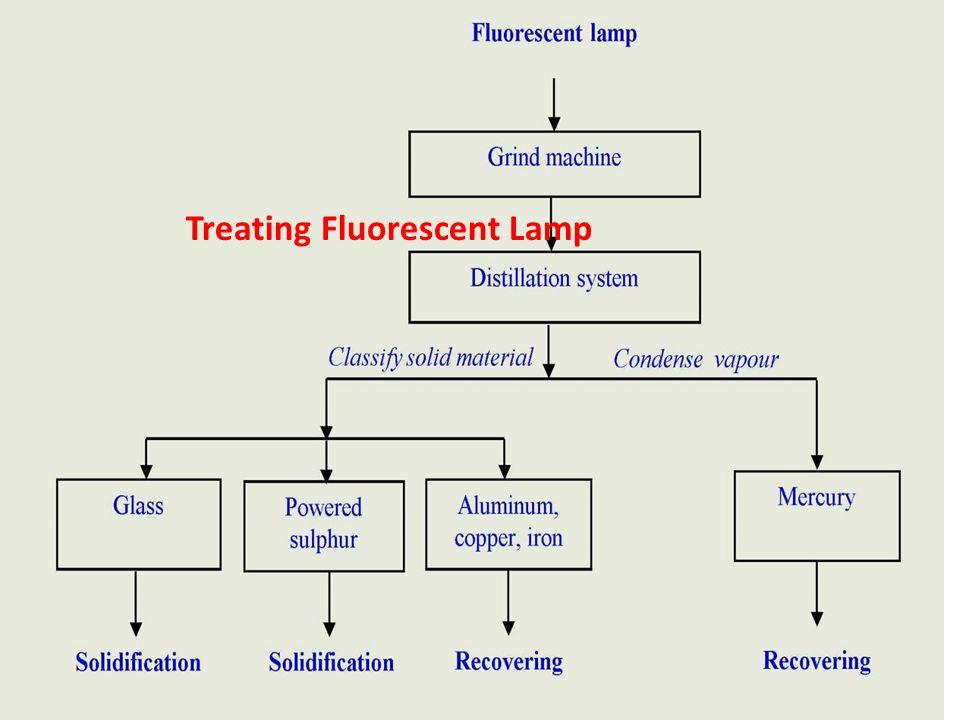 Treating Fluorescent Lamp